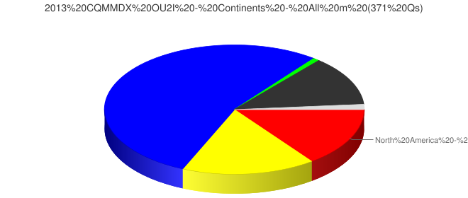 2013 CQMMDX OU2I - Continents - All m (371 Qs)